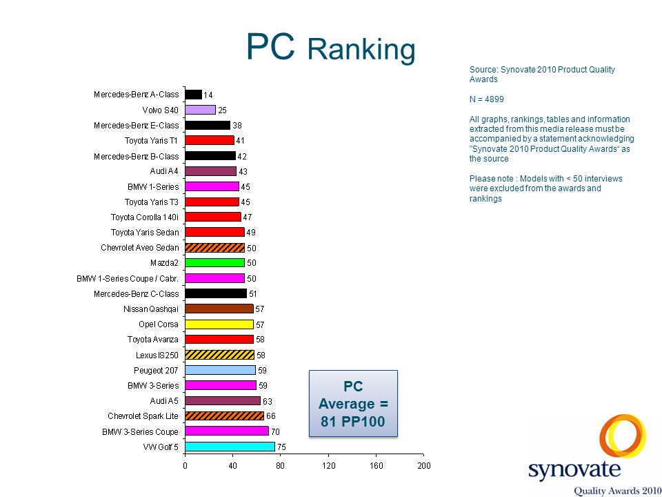 Source: Synovate 2010 Product Quality Awards N = 4899 All graphs, rankings, tables and information extracted from this media release must be accompanied by a statement acknowledging Synovate 2010 Product Quality Awards as the source Please note : Models with < 50 interviews were excluded from the awards and rankings PC Ranking PC Average = 81 PP100