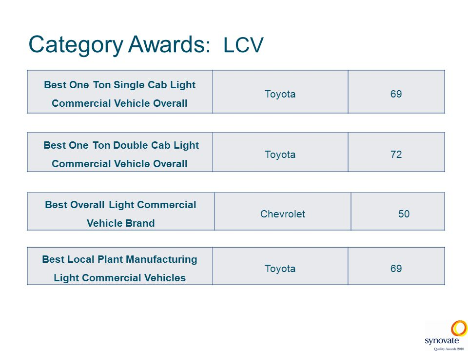 Category Awards : LCV Best One Ton Single Cab Light Commercial Vehicle Overall Toyota69 Best One Ton Double Cab Light Commercial Vehicle Overall Toyota72 Best Local Plant Manufacturing Light Commercial Vehicles Toyota69 Best Overall Light Commercial Vehicle Brand Chevrolet 50