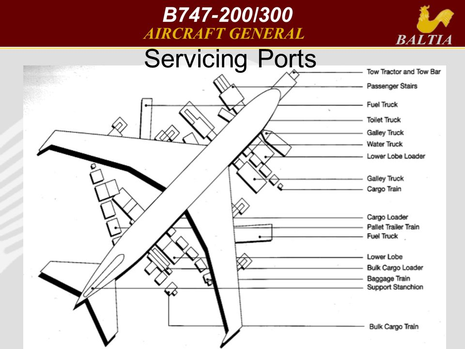Servicing Ports