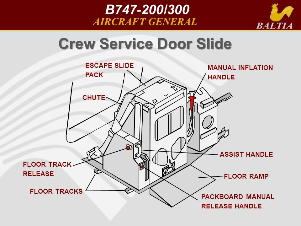 Crew Service Door Slide FLOOR TRACK RELEASE FLOOR TRACKS ESCAPE SLIDE PACK CHUTE MANUAL INFLATION HANDLE FLOOR RAMP ASSIST HANDLE PACKBOARD MANUAL RELEASE HANDLE
