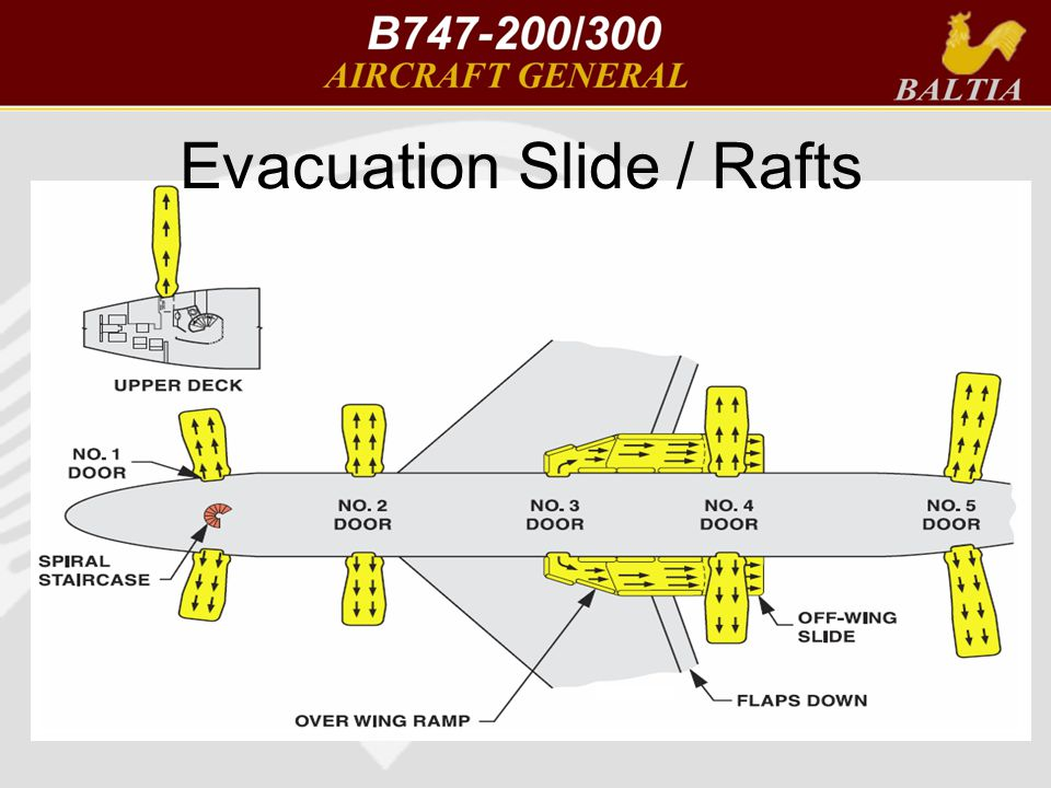 Evacuation Slide / Rafts