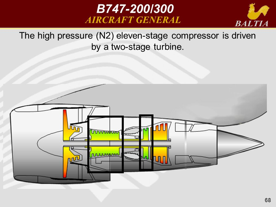 The high pressure (N2) eleven-stage compressor is driven by a two-stage turbine. 68