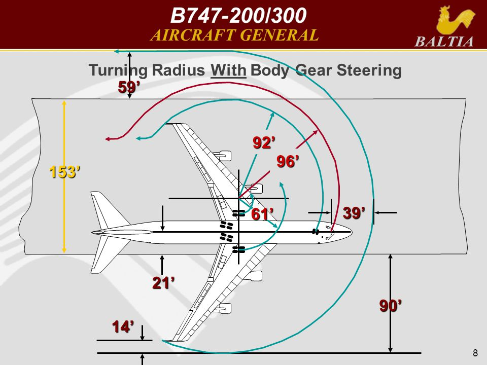 8 Turning Radius With Body Gear Steering 153' 90' 14' 59' 61' 96' 92' 21' 39'