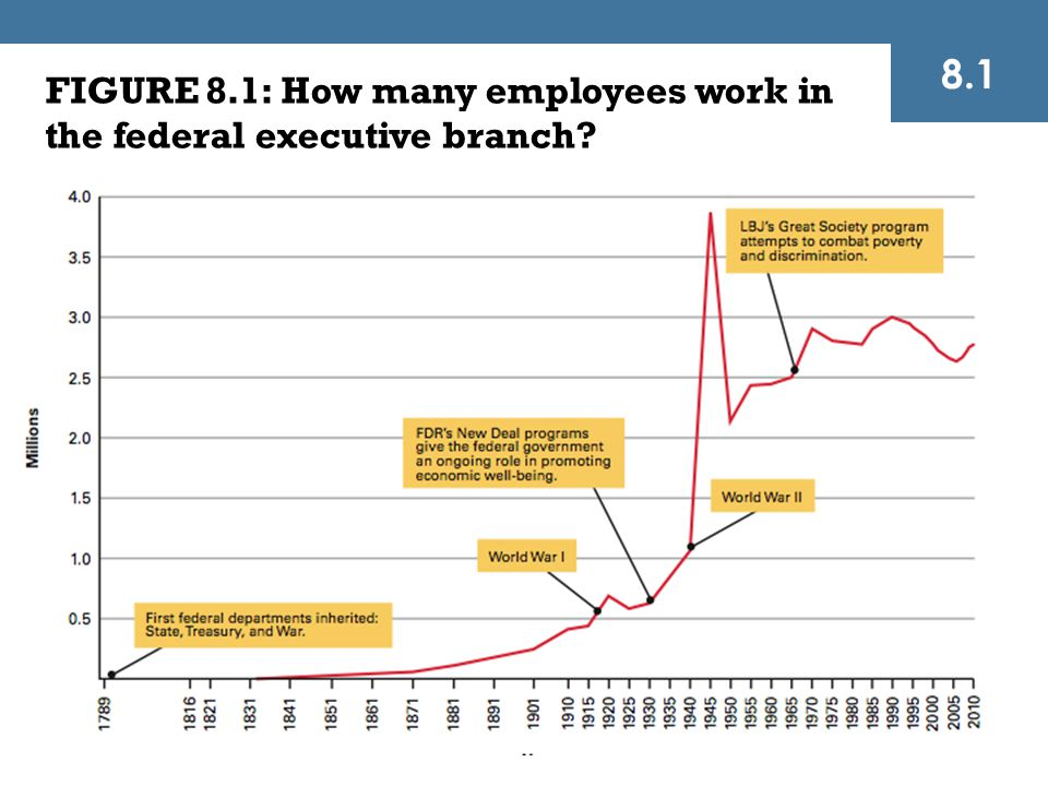 FIGURE 8.1: How many employees work in the federal executive branch? 8.1