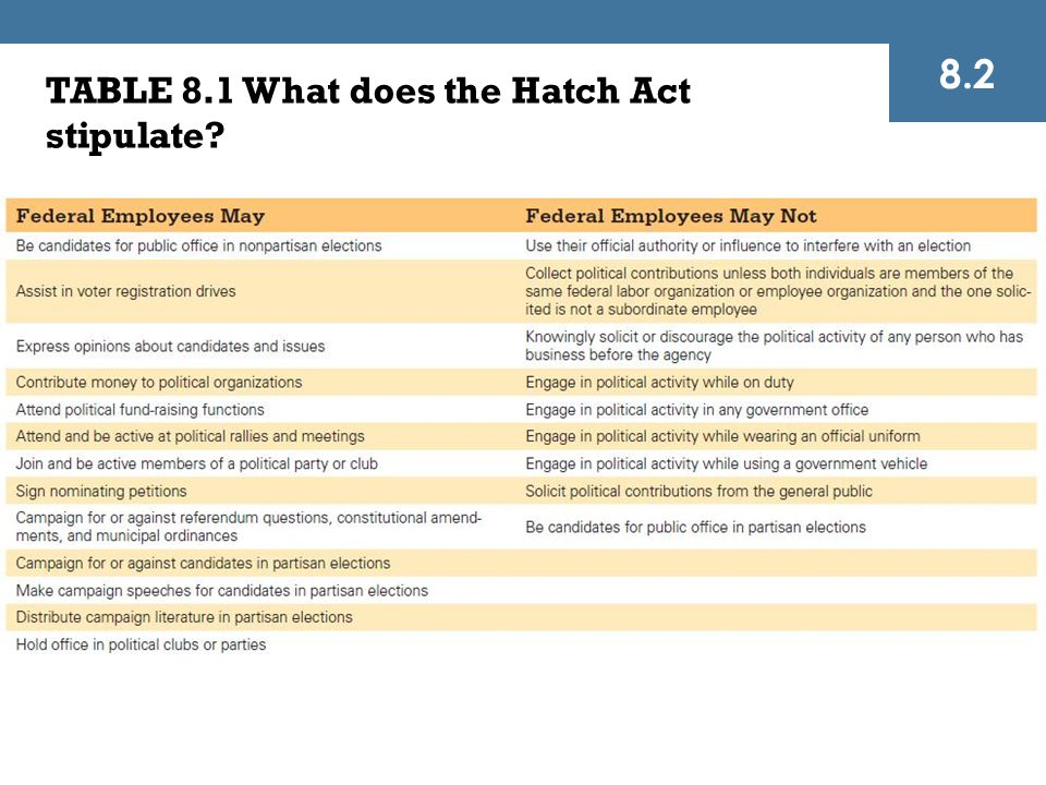 TABLE 8.1 What does the Hatch Act stipulate? 8.2