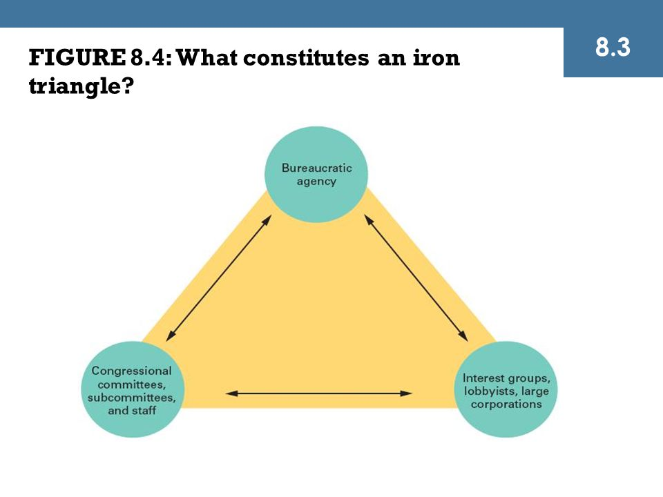 FIGURE 8.4: What constitutes an iron triangle? 8.3