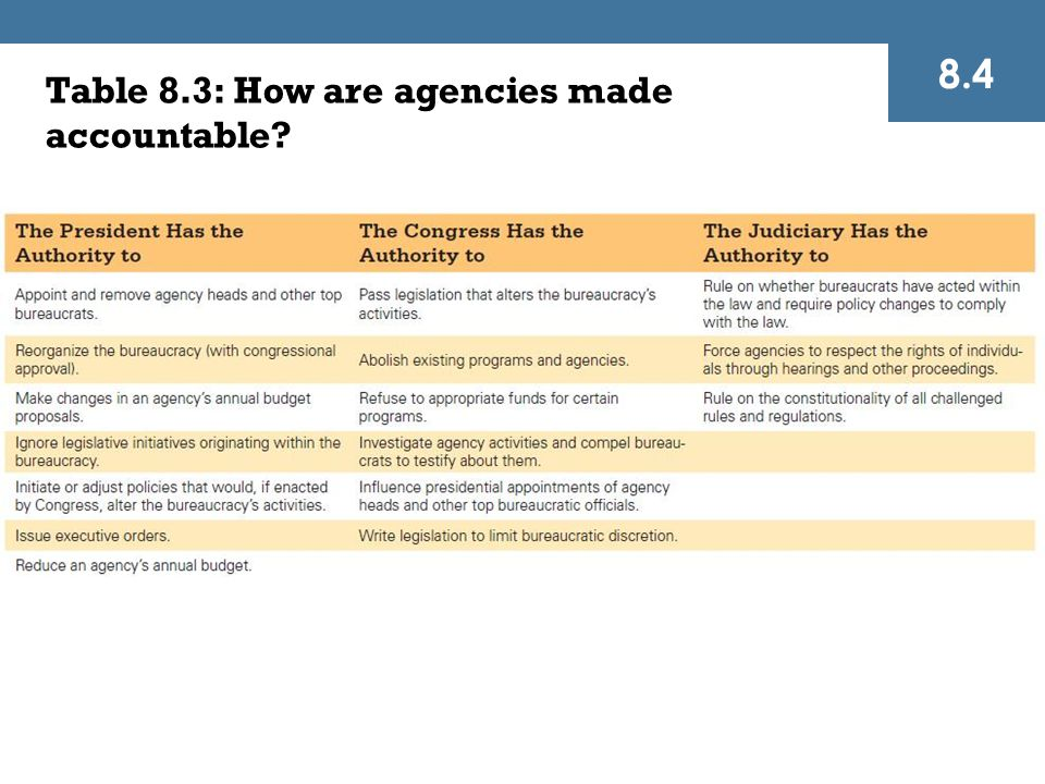 Table 8.3: How are agencies made accountable? 8.4