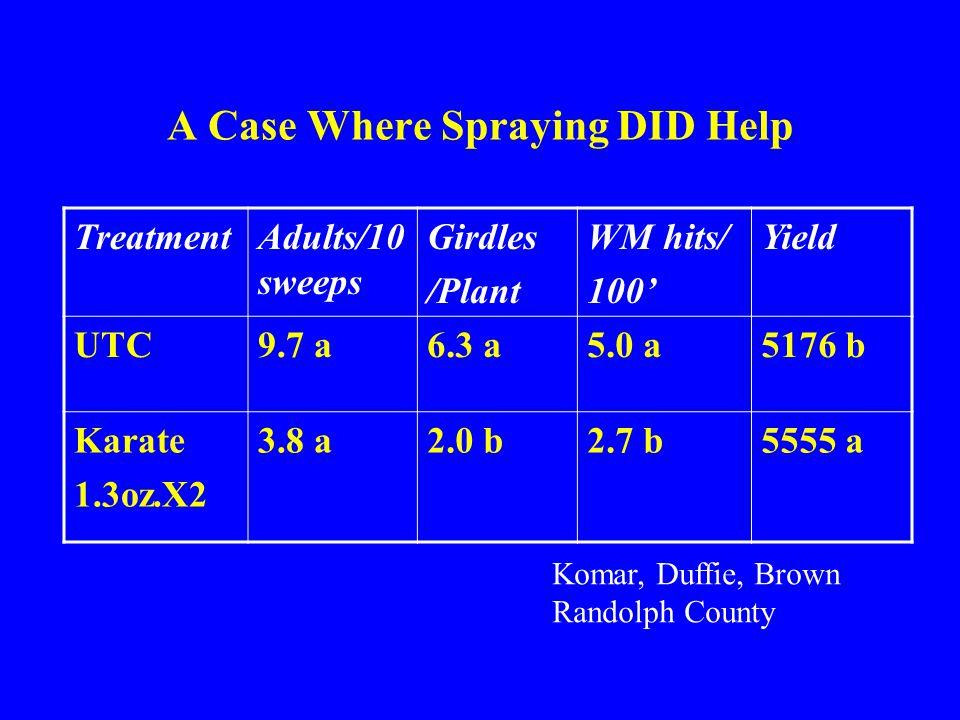 A Case Where Spraying DID Help TreatmentAdults/10 sweeps Girdles /Plant WM hits/ 100' Yield UTC9.7 a6.3 a5.0 a5176 b Karate 1.3oz.X2 3.8 a2.0 b2.7 b5555 a Komar, Duffie, Brown Randolph County