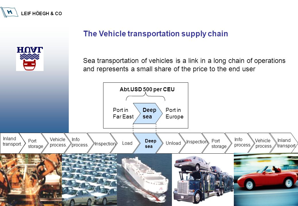 LEIF HÖEGH & CO 10 The Vehicle transportation supply chain Sea transportation of vehicles is a link in a long chain of operations and represents a sma