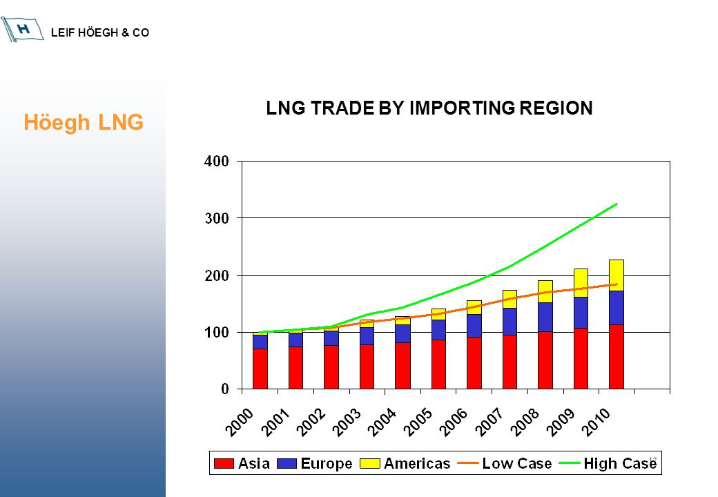 LEIF HÖEGH & CO 17 LNG TRADE BY IMPORTING REGION Höegh LNG