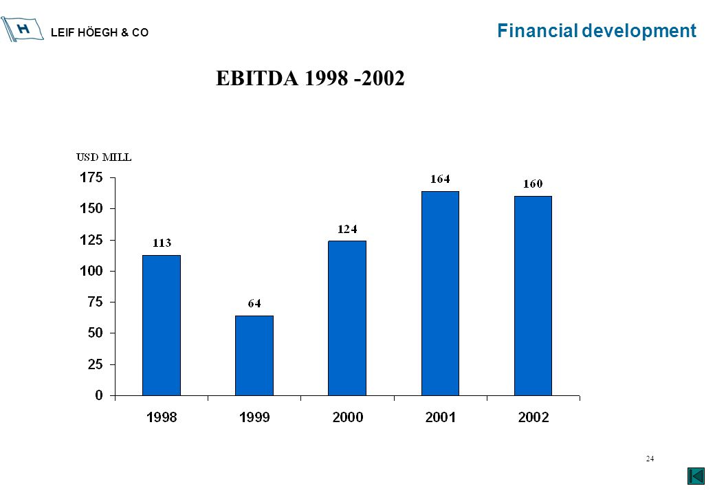 LEIF HÖEGH & CO 24 Financial development EBITDA 1998 -2002