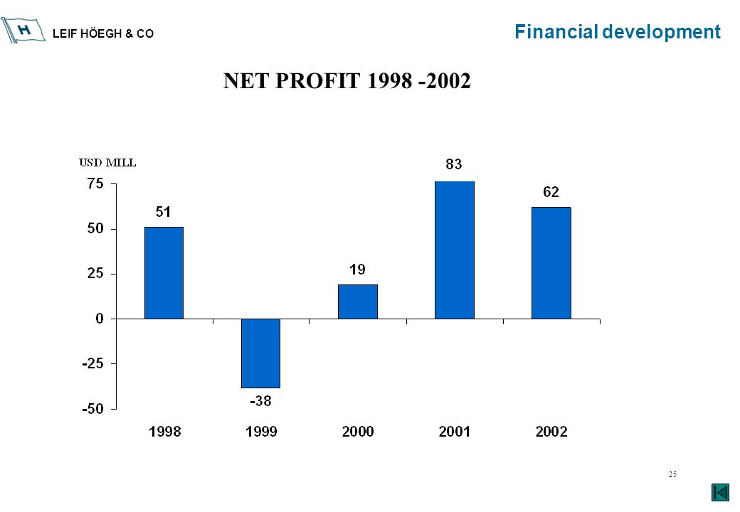 LEIF HÖEGH & CO 25 Financial development NET PROFIT 1998 -2002