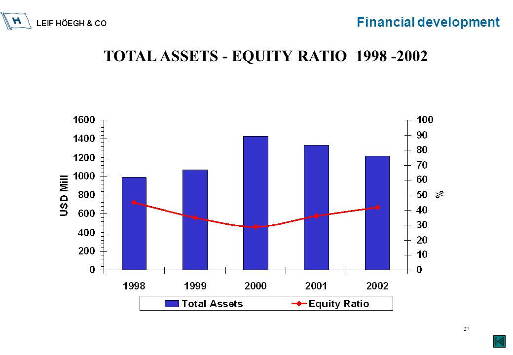 LEIF HÖEGH & CO 27 Financial development TOTAL ASSETS - EQUITY RATIO 1998 -2002
