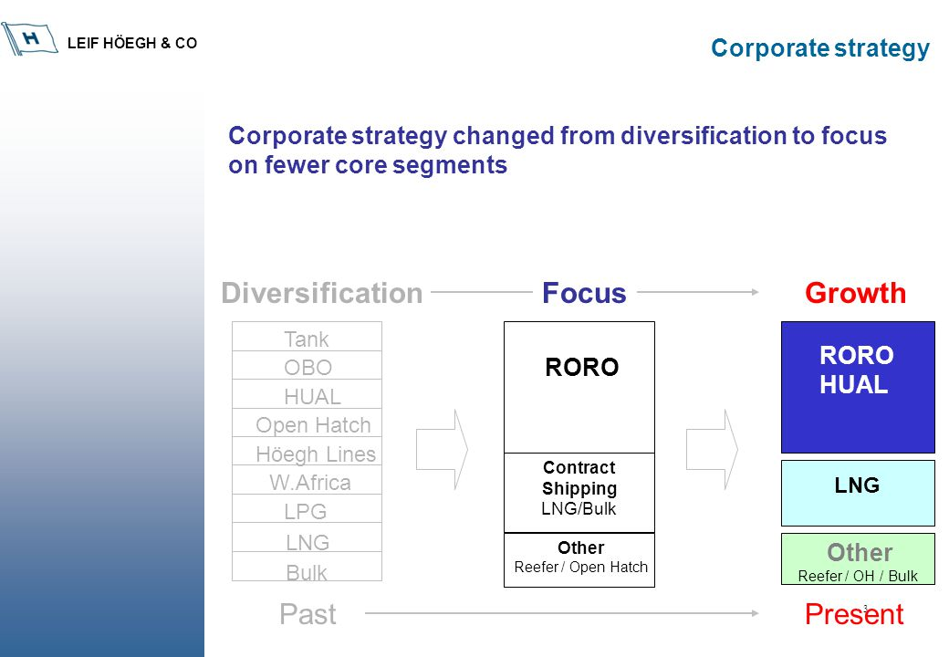 LEIF HÖEGH & CO 3 Corporate strategy changed from diversification to focus on fewer core segments LNG LPG W.Africa Höegh Lines Open Hatch HUAL OBO Tan