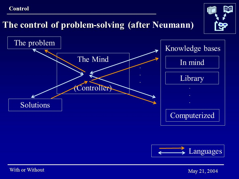 With or Without May 21, 2004 The control of problem-solving (after The control of problem-solving (after Neumann) Control The problem The Mind (Controller) Library Solutions Knowledge bases............