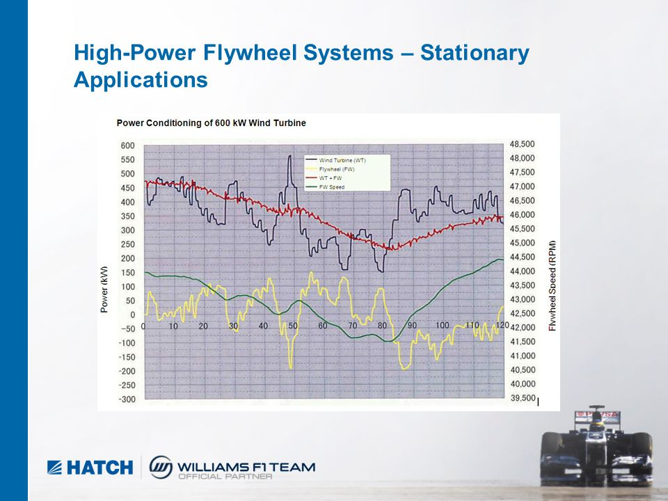 10 04/2012 High-Power Flywheel Systems – Stationary Applications