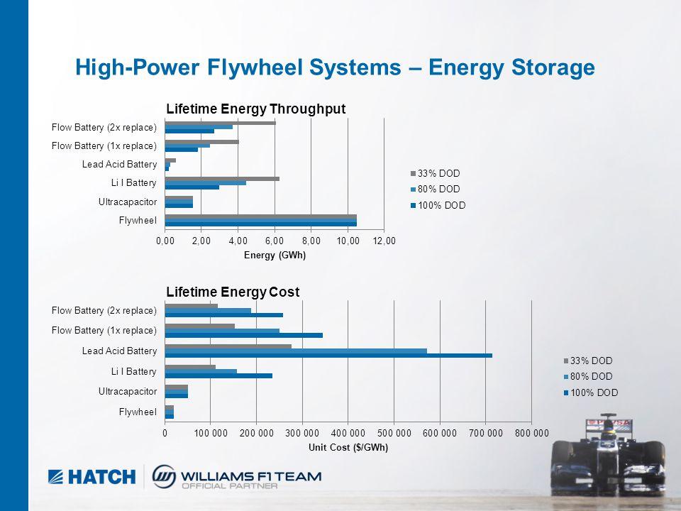 9 04/2012 High-Power Flywheel Systems – Energy Storage