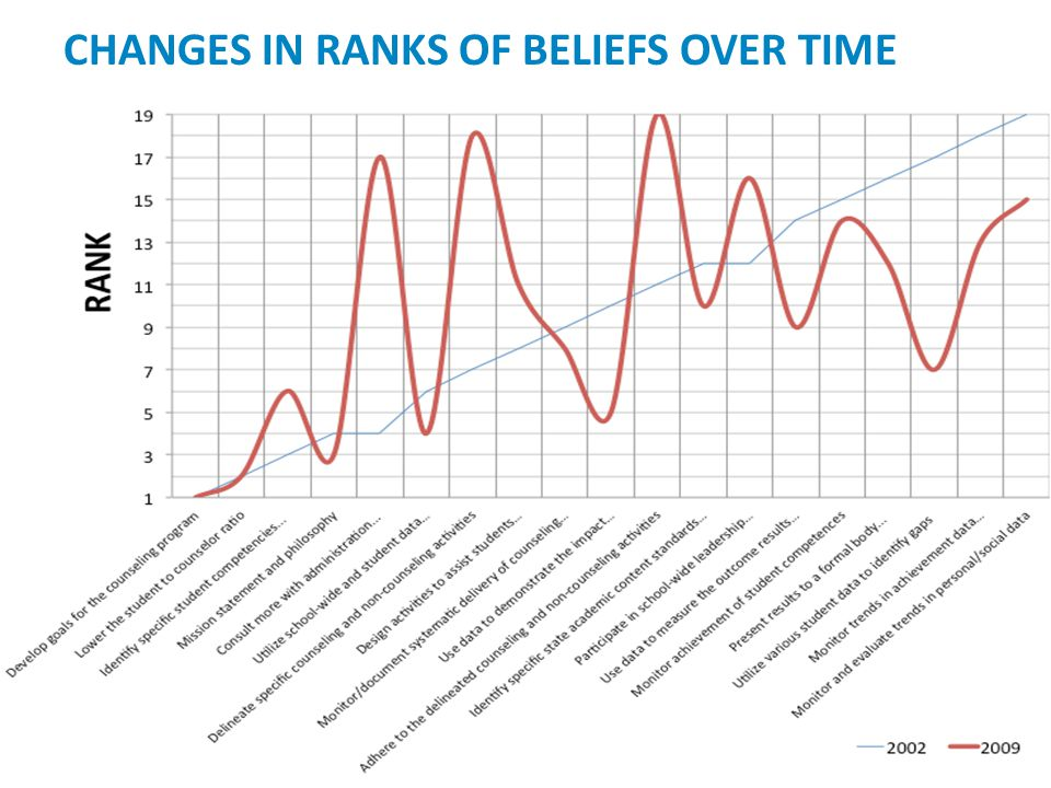 CHANGES IN RANKS OF BELIEFS OVER TIME