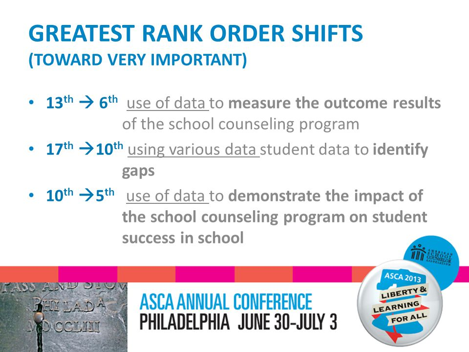 GREATEST RANK ORDER SHIFTS (TOWARD VERY IMPORTANT) 13 th  6 th use of data to measure the outcome results of the school counseling program 17 th  10 th using various data student data to identify gaps 10 th  5 th use of data to demonstrate the impact of the school counseling program on student success in school
