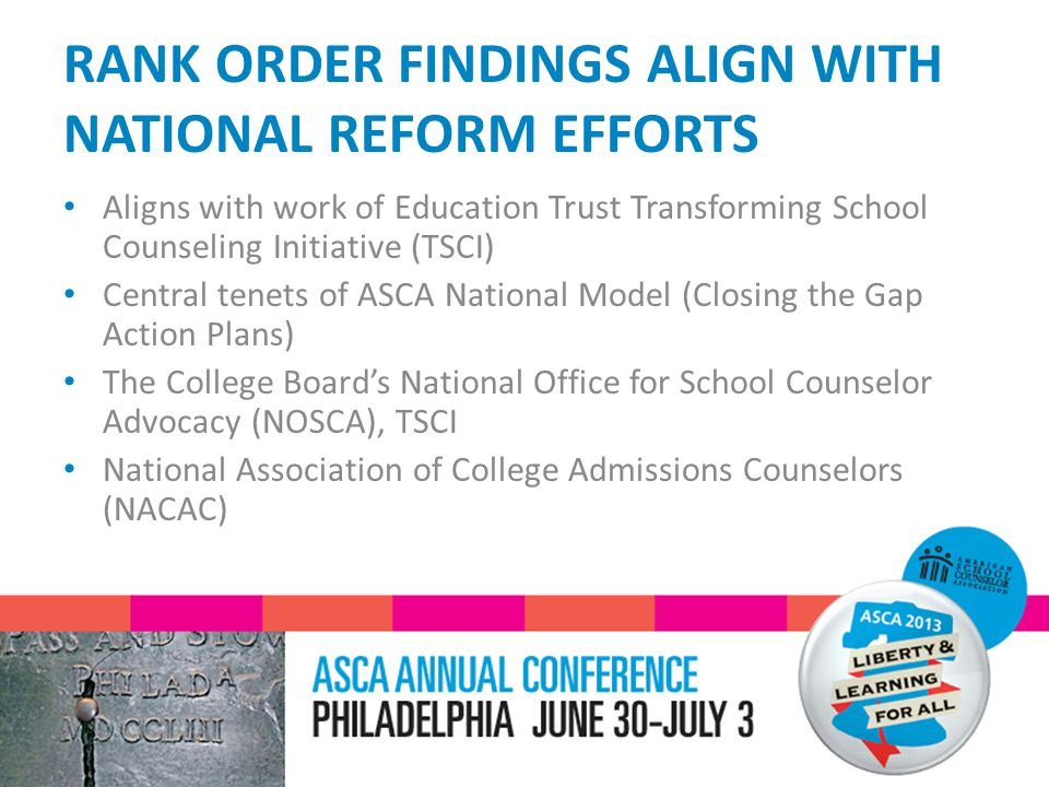 RANK ORDER FINDINGS ALIGN WITH NATIONAL REFORM EFFORTS Aligns with work of Education Trust Transforming School Counseling Initiative (TSCI) Central tenets of ASCA National Model (Closing the Gap Action Plans) The College Board's National Office for School Counselor Advocacy (NOSCA), TSCI National Association of College Admissions Counselors (NACAC)