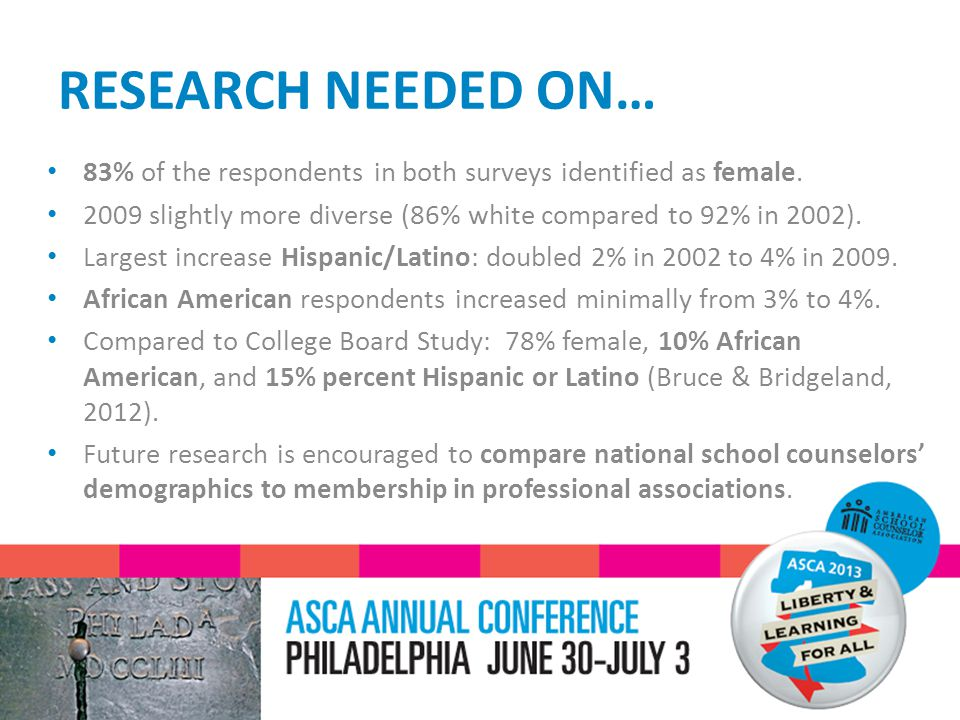 RESEARCH NEEDED ON… 83% of the respondents in both surveys identified as female.