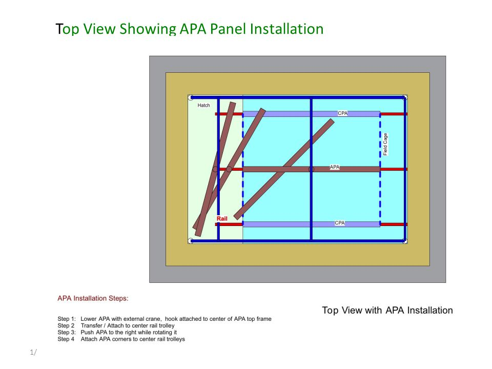 TPC proposal for the 35 ton LAr Cryostat1/10/12 Top View Showing APA Panel Installation