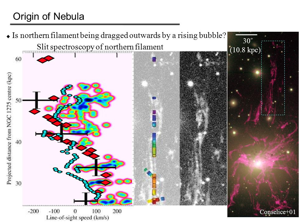 Origin of Nebula  Is northern filament being dragged outwards by a rising bubble.