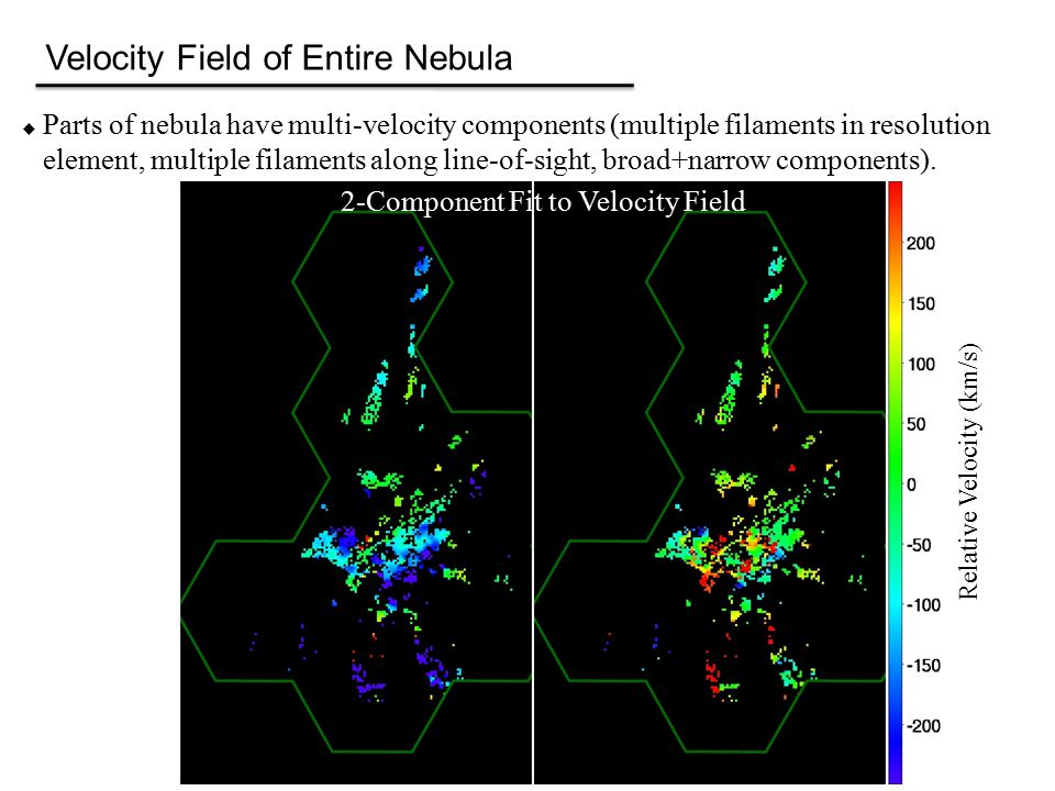 Velocity Field of Entire Nebula  Parts of nebula have multi-velocity components (multiple filaments in resolution element, multiple filaments along line-of-sight, broad+narrow components).