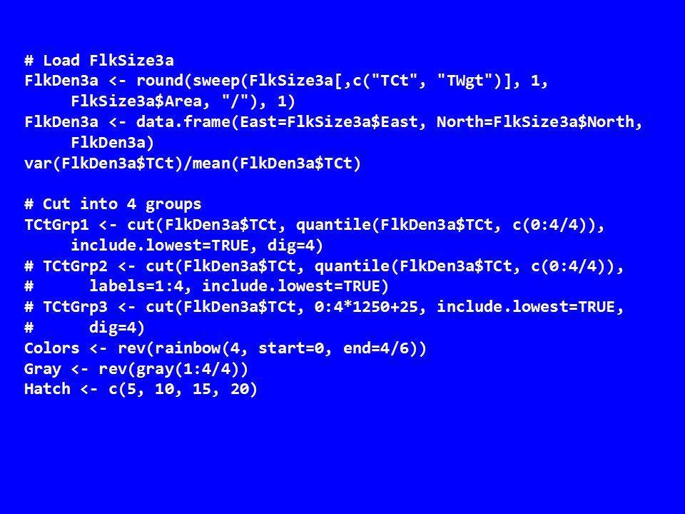 opar <- par(mfrow=c(2, 2), mar=c(0, 0, 0, 0)) plot(SPUnits, col=Colors[as.numeric(TCtGrp1)]) text(985, 1015.75, Total Flakes , cex=1.25) legend(985.5, 1022, levels(TCtGrp1), fill=Colors) plot(SPUnits, col=Gray[as.numeric(TCtGrp1)]) text(985, 1015.75, Total Flakes , cex=1.25) legend(985.5, 1022, levels(TCtGrp1), fill=Gray) plot(SPUnits, angle=45, density=Hatch[as.numeric(TCtGrp1)]) plot(SPUnits, angle=-45, density=Hatch[as.numeric(TCtGrp1)], add=TRUE) text(985, 1015.75, Total Flakes , cex=1.25) legend(985.5, 1022, levels(TCtGrp1), angle=45, density=Hatch) legend(985.5, 1022, levels(TCtGrp1), angle=-45, density=Hatch) par(opar)