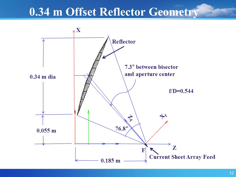 F Z X XfXf ZfZf Current Sheet Array Feed 0.34 m dia 0.34 m Offset Reflector Geometry 0.055 m 0.185 m 76.8° 7.3° between bisector and aperture center f/D=0.544 Reflector 12