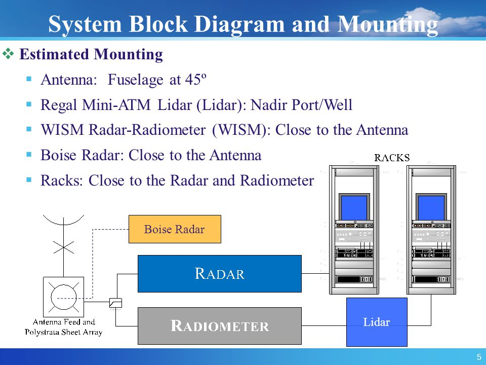 Estimated Mounting  Antenna: Fuselage at 45º  Regal Mini-ATM Lidar (Lidar): Nadir Port/Well  WISM Radar-Radiometer (WISM): Close to the Antenna  Boise Radar: Close to the Antenna  Racks: Close to the Radar and Radiometer System Block Diagram and Mounting 5 Boise Radar Lidar