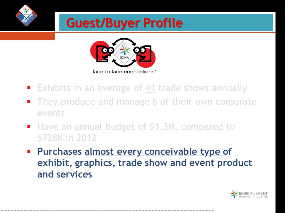  Exhibits in an average of 41 trade shows annually  They produce and manage 6 of their own corporate events  Have an annual budget of $1.3M, compared to $728K in 2012  Purchases almost every conceivable type of exhibit, graphics, trade show and event product and services Guest/Buyer Profile Guest/Buyer Profile