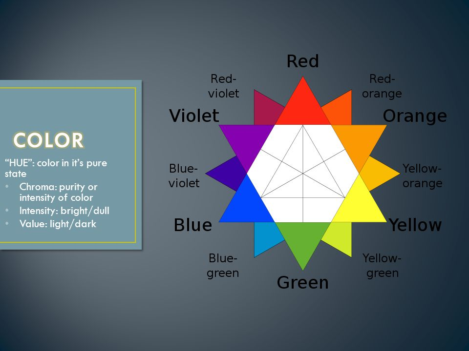"""""""HUE"""": color in it's pure state Chroma: purity or intensity of color Intensity: bright/dull Value: light/dark"""
