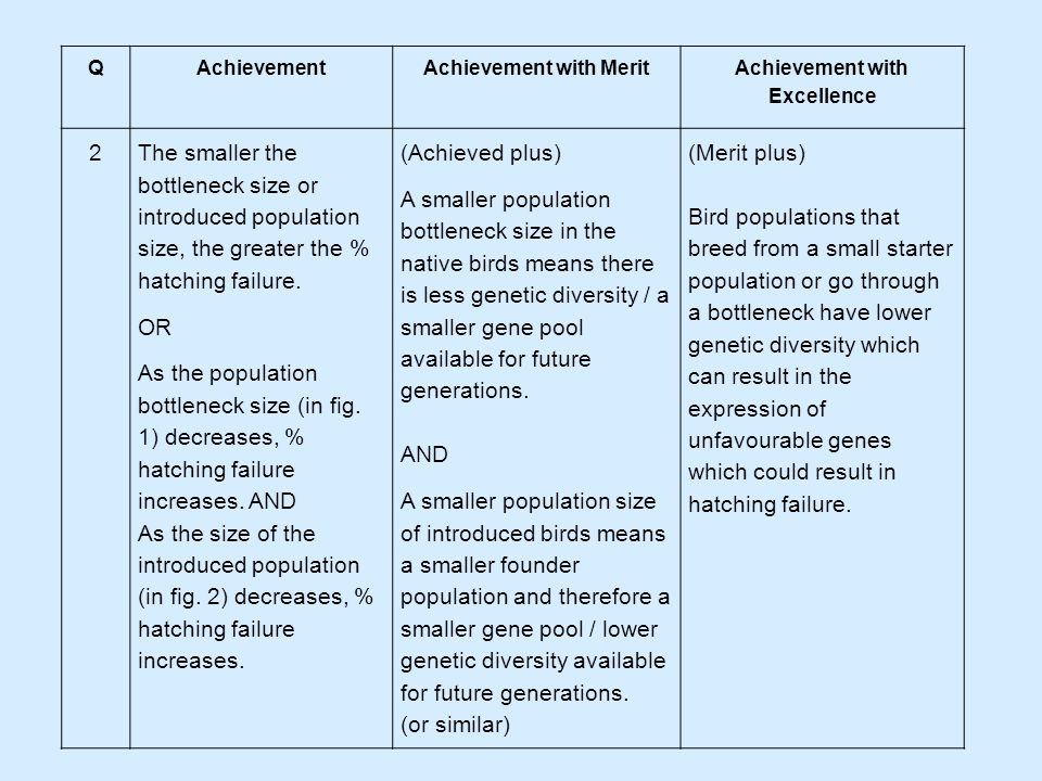 QAchievementAchievement with Merit Achievement with Excellence 2The smaller the bottleneck size or introduced population size, the greater the % hatching failure.
