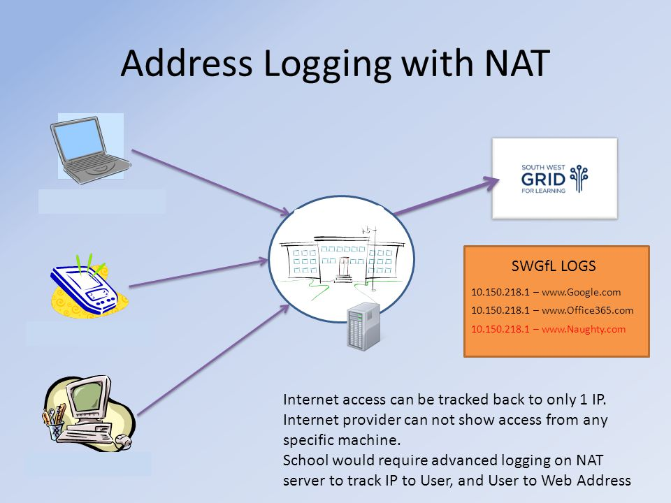 Address Logging with NAT 10.150.218.10 10.150.218.11 10.150.218.12 SWGfL LOGS 10.150.218.1 – www.Google.com 10.150.218.1 – www.Office365.com 10.150.218.1 – www.Naughty.com Internet access can be tracked back to only 1 IP.