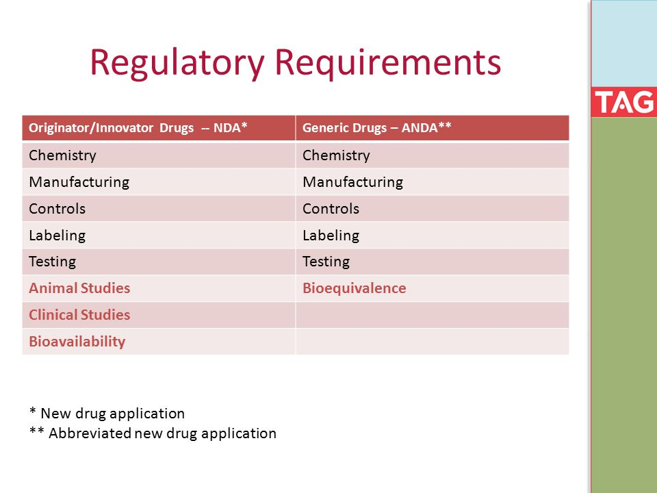 Regulatory Requirements Originator/Innovator Drugs -- NDA*Generic Drugs – ANDA** Chemistry Manufacturing Controls Labeling Testing Animal StudiesBioeq