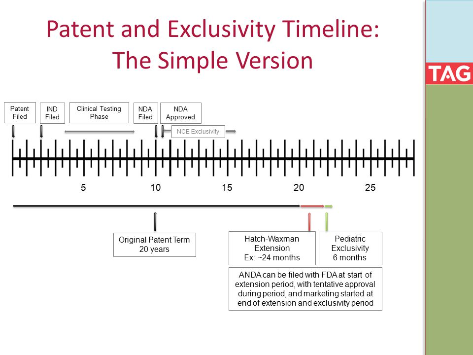 Patent and Exclusivity Timeline: The Simple Version 515 102025 Original Patent Term 20 years Hatch-Waxman Extension Ex: ~24 months Pediatric Exclusivi