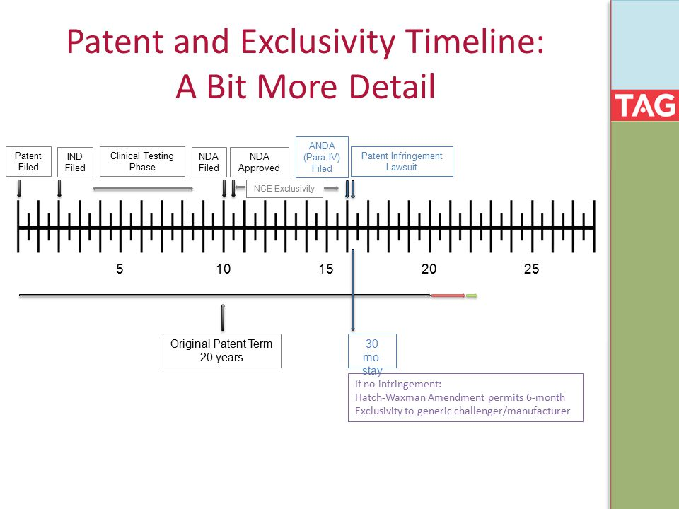 Patent and Exclusivity Timeline: A Bit More Detail 515 102025 Original Patent Term 20 years Patent Filed IND Filed Clinical Testing Phase NDA Filed NDA Approved NCE Exclusivity ANDA (Para IV) Filed Patent Infringement Lawsuit 30 mo.