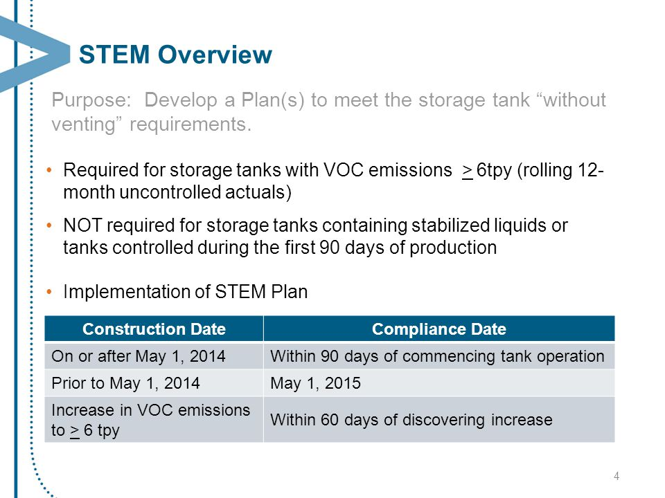 STEM Plan (XVII.C.2.b.(i)) Selected control technologies Monitoring practices Operational practices and/or other strategies Procedures for evaluating ongoing storage tank emission capture performance Monitoring with Approved Instrument Monitoring Method (AIMM) –Specific implementation schedule for AIMM Certification by the owner or operator that the STEM strategies are designed to minimize emissions from storage tanks and associated equipment Additional requirements in Statement of Basis and Purpose 5