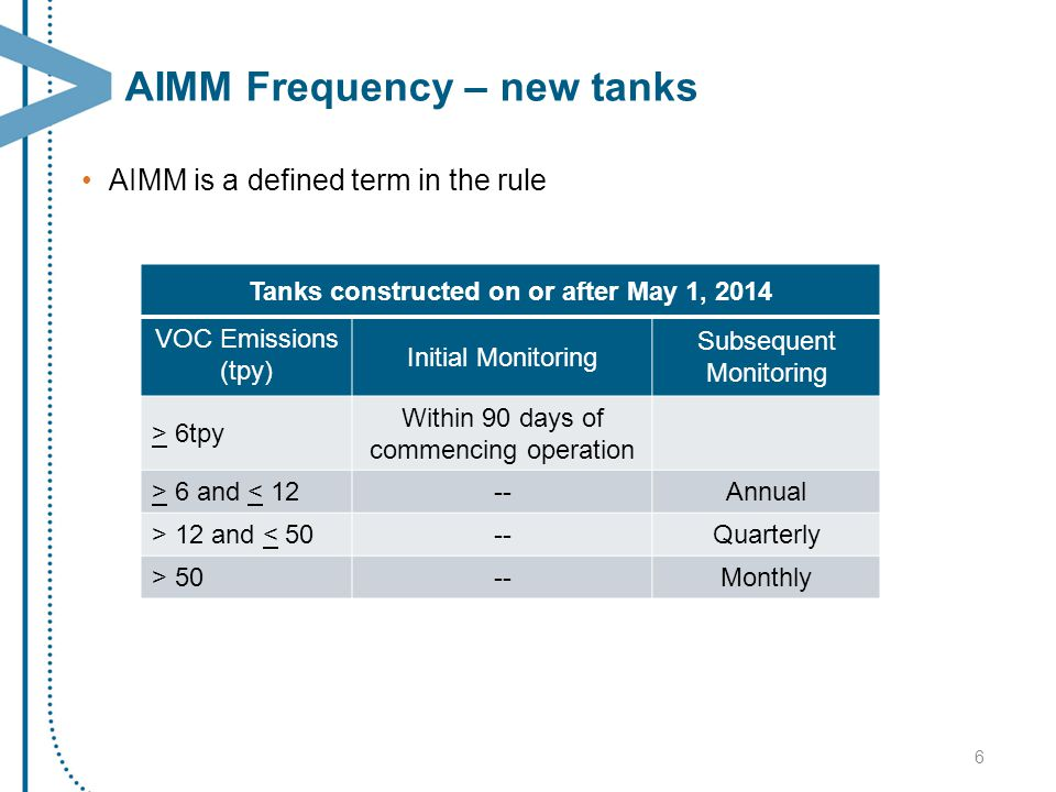 AIMM Frequency – new tanks AIMM is a defined term in the rule 6 Tanks constructed on or after May 1, 2014 VOC Emissions (tpy) Initial Monitoring Subse
