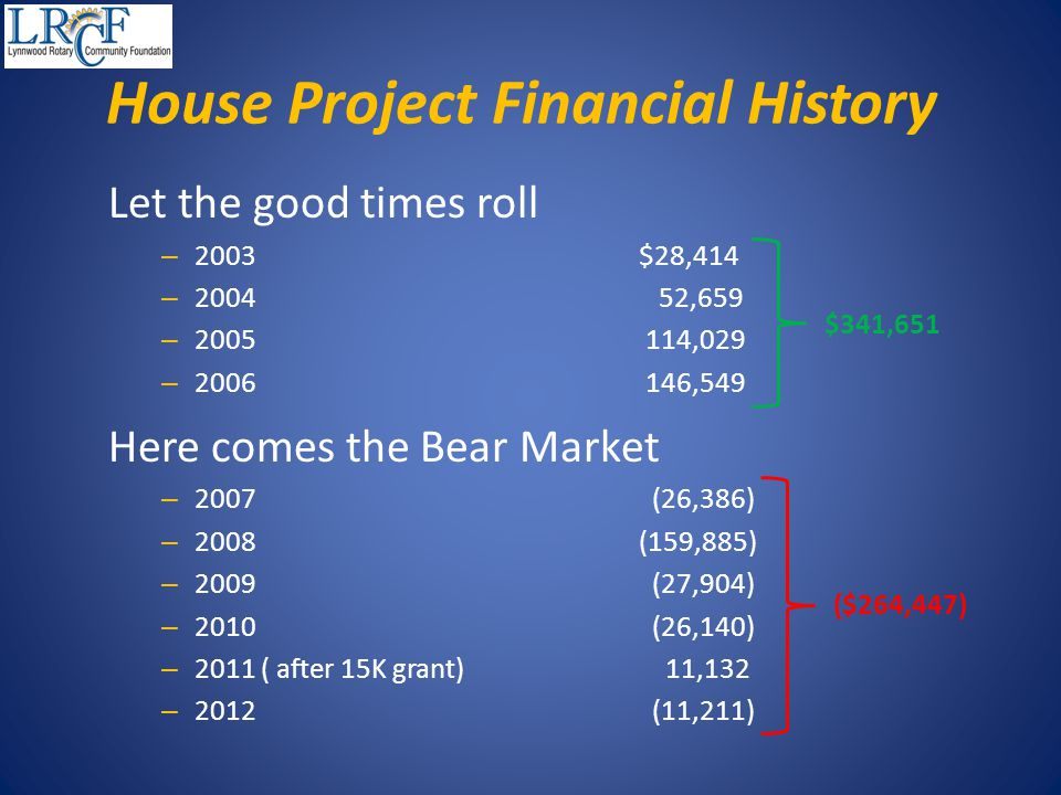 Let the good times roll – 2003$28,414 – 2004 52,659 – 2005 114,029 – 2006 146,549 Here comes the Bear Market – 2007 (26,386) – 2008 (159,885) – 2009 (27,904) – 2010 (26,140) – 2011 ( after 15K grant) 11,132 – 2012 (11,211) House Project Financial History ($264,447) $341,651