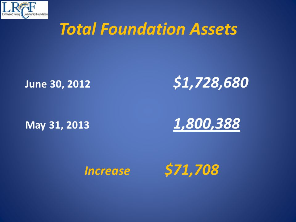 Total Foundation Assets June 30, 2012 $1,728,680 May 31, 2013 1,800,388 Increase $71,708