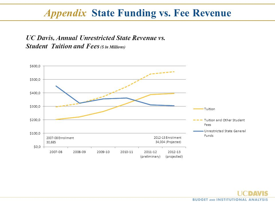 Appendix State Funding vs. Fee Revenue UC Davis, Annual Unrestricted State Revenue vs.