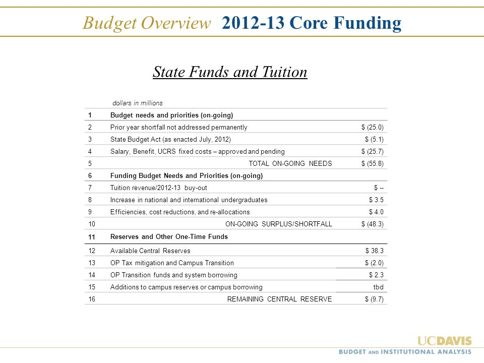 Budget Overview 2012-13 Core Funding dollars in millions 1Budget needs and priorities (on-going) 2Prior year shortfall not addressed permanently $ (25.0) 3State Budget Act (as enacted July, 2012) $ (5.1) 4Salary, Benefit, UCRS fixed costs – approved and pending $ (25.7) 5TOTAL ON-GOING NEEDS $ (55.8) 6Funding Budget Needs and Priorities (on-going) 7Tuition revenue/2012-13 buy-out $ -- 8Increase in national and international undergraduates $ 3.5 9Efficiencies, cost reductions, and re-allocations $ 4.0 10ON-GOING SURPLUS/SHORTFALL$ (48.3) 11 Reserves and Other One-Time Funds 12Available Central Reserves $ 38.3 13OP Tax mitigation and Campus Transition $ (2.0) 14OP Transition funds and system borrowing $ 2.3 15Additions to campus reserves or campus borrowingtbd 16REMAINING CENTRAL RESERVE $ (9.7) State Funds and Tuition