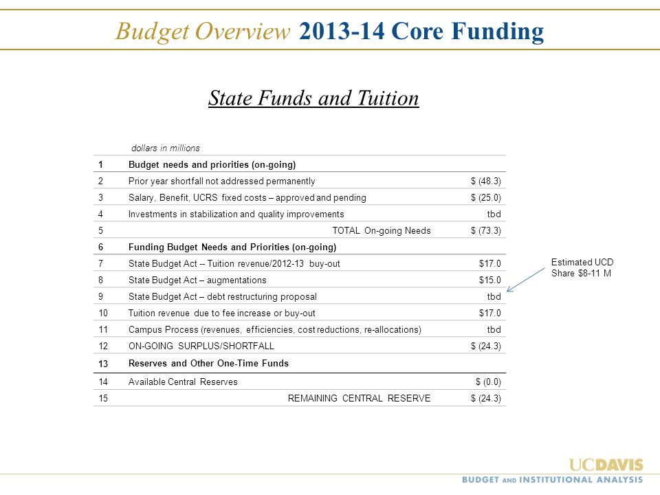 Budget Overview 2013-14 Core Funding dollars in millions 1Budget needs and priorities (on-going) 2Prior year shortfall not addressed permanently $ (48.3) 3Salary, Benefit, UCRS fixed costs – approved and pending $ (25.0) 4Investments in stabilization and quality improvementstbd 5TOTAL On-going Needs $ (73.3) 6Funding Budget Needs and Priorities (on-going) 7State Budget Act -- Tuition revenue/2012-13 buy-out $17.0 8State Budget Act – augmentations$15.0 9State Budget Act – debt restructuring proposaltbd 10Tuition revenue due to fee increase or buy-out$17.0 11Campus Process (revenues, efficiencies, cost reductions, re-allocations)tbd 12ON-GOING SURPLUS/SHORTFALL $ (24.3) 13 Reserves and Other One-Time Funds 14Available Central Reserves $ (0.0) 15REMAINING CENTRAL RESERVE $ (24.3) Estimated UCD Share $8-11 M State Funds and Tuition