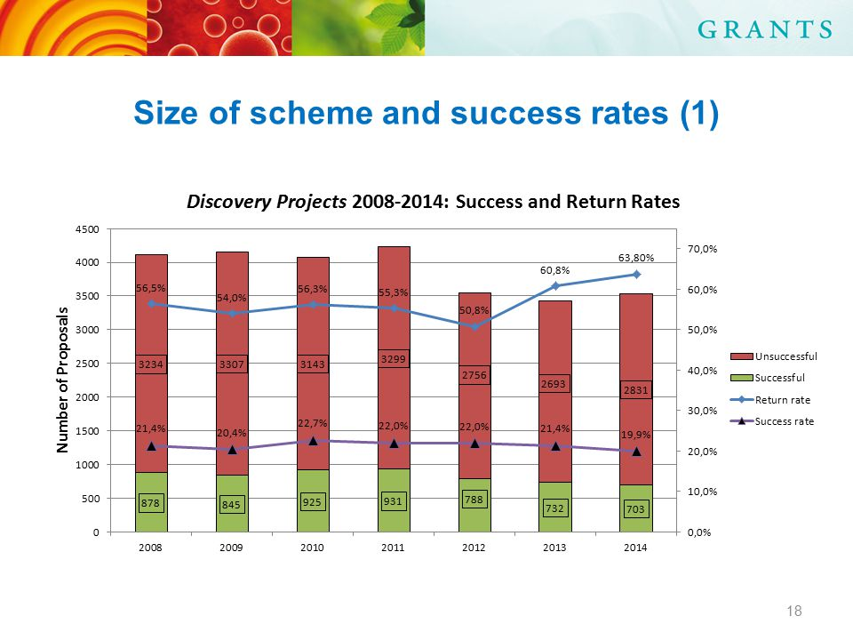 Size of scheme and success rates (1) 18