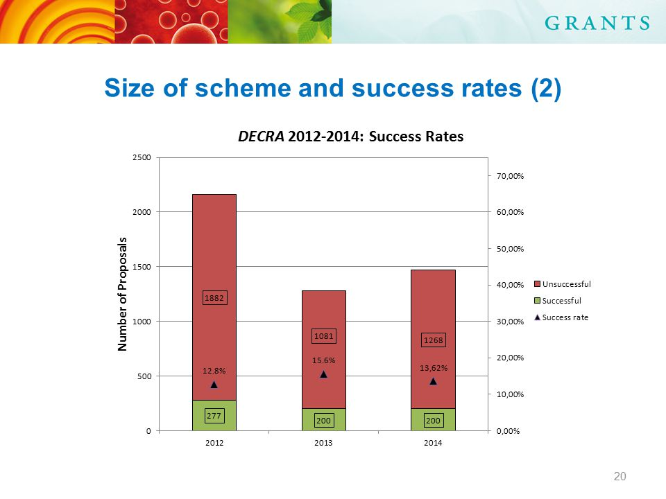 Size of scheme and success rates (2) 20