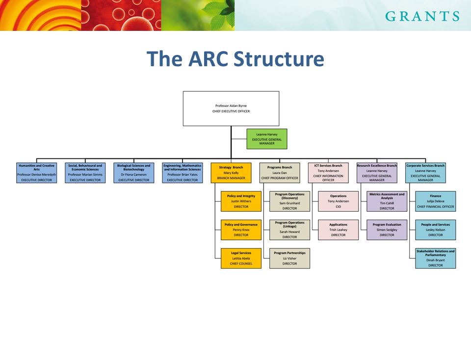The ARC Structure