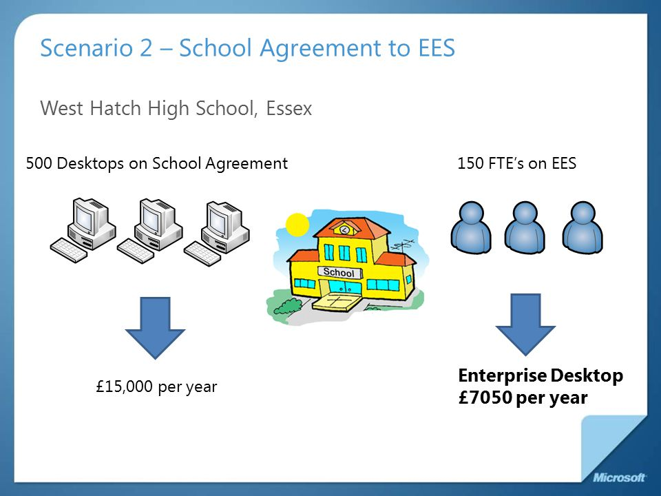 Scenario 2 – School Agreement to EES West Hatch High School, Essex 500 Desktops on School Agreement150 FTE's on EES £6000 per year£15,000 per year Enterprise Desktop £7050 per year