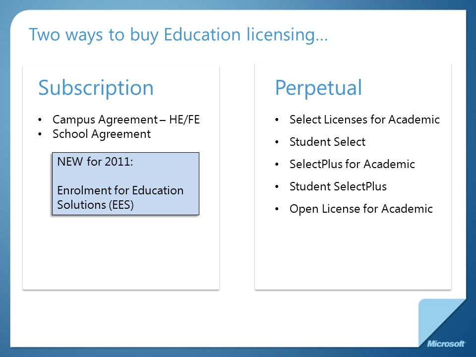Two ways to buy Education licensing… Select Licenses for Academic Student Select SelectPlus for Academic Student SelectPlus Open License for Academic SubscriptionPerpetual Campus Agreement – HE/FE School Agreement NEW for 2011: Enrolment for Education Solutions (EES) NEW for 2011: Enrolment for Education Solutions (EES)